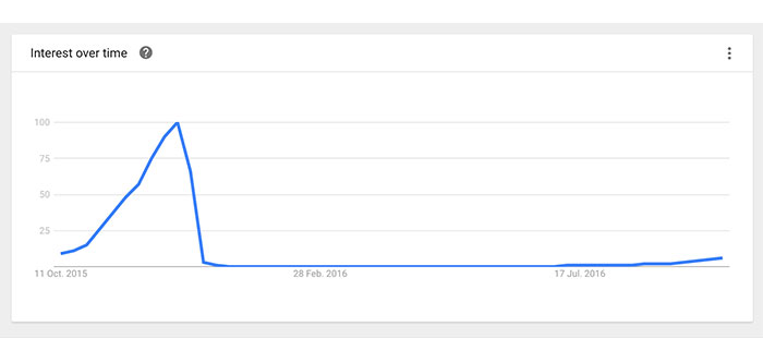 google-trends-early-xmas